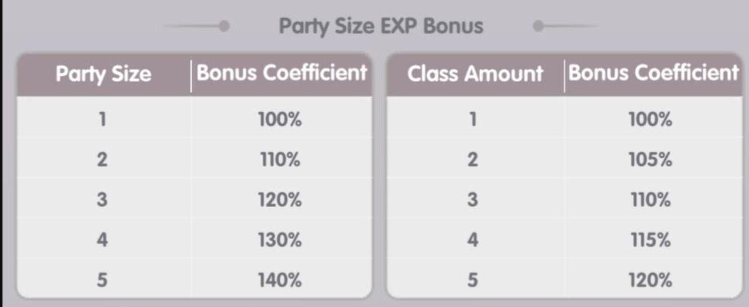 Solo XP Difference Ragnarok